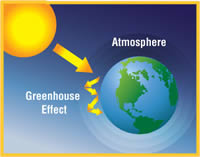 greenhouse effect and global warming relationship help