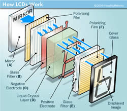 Difference between PVA and LCD | PVA vs LCD