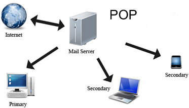 Difference between POP and IMAP protocol | POP vs IMAP protocol