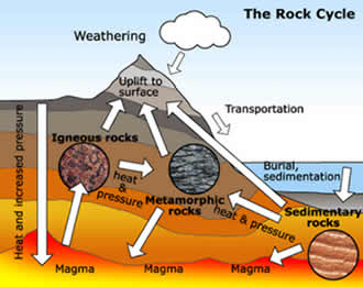 Different types of rocks different types of rocks key difference rock is a solid material composed of grains of minerals there are many different types of rocks however broadly they are divided into ccuart Images