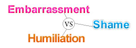Embarrassment vs Shame vs Humiliation