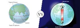 Equator vs Poles