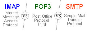 Difference between IMAP, POP3 and SMTP