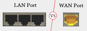 Difference between LAN and WAN Port