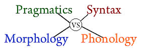 Pragmatics vs Syntax vs Morphology vs Phonology