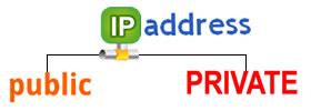Public IP vs Private IP address