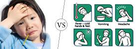 Signs vs Symptoms
