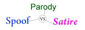 Spoof vs Parody vs Satire