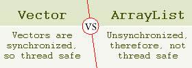 Difference between Vector and ArrayList