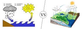Water Cycle vs Hydrologic Cycle