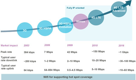 what is 3g and 4g technology pdf