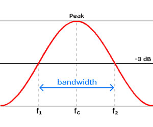 Bandwidth (signal processing) #