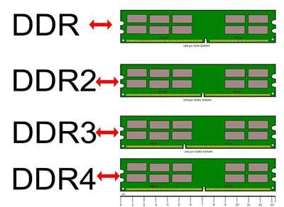 Difference Between Ddr3 And Ddr4 Ram Ddr3 Vs Ddr4 Ram