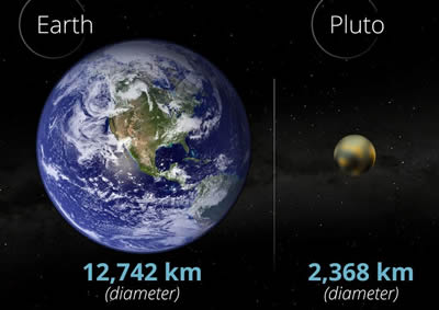an essay on comparing the earth to pluto 397 astronomical units 1 au is ##149 x 10^8## km the distance between pluto and the sun in km is 592 x ##10^9## km so what is the distance of pluto to earth.