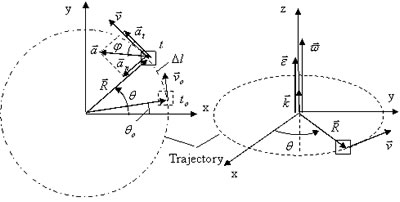 Online Rotational Kinematics and Dynamics Tutors - Free ...