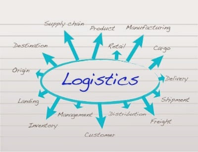 Distribution logistics has, as main tasks, the delivery of the finished products to the customer. It consists of order processing, warehousing, and transportation. Distribution logistics is necessary because the time, place, and quantity of production differs with the time, place, and quantity of consumption.