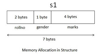 Memory Allocation In Structure