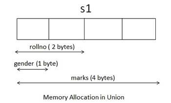 Memory Allocation in Union