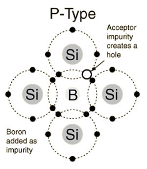 the p type and n type are two different types of semiconductors