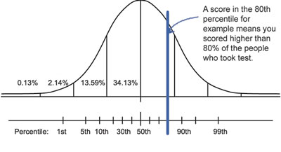 Difference between Percentile and Percentage | Percentile vs