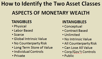 Tangible Assets vs Intangible Assets