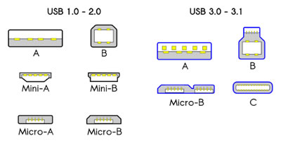 Different USB Types