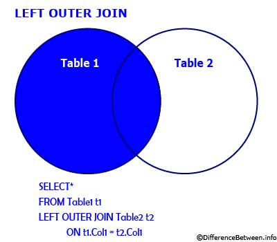 Difference between Inner Join and Outer Join | Inner Join ...