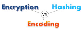 Encryption vs Encoding vs Hashing