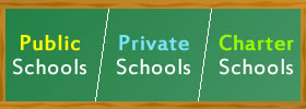 Public vs Private vs Charter Schools