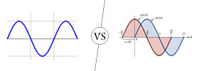Sine vs Cosine Wave