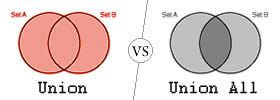Union vs Union All