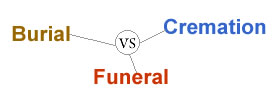 Burial vs Funeral vs Cremation