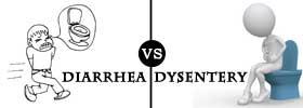 Diarrhea vs Dysentery
