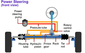 When We Talk About Power Steering Than Are Either Referring To Hydraulic Or Electric Thus Can Say That Electronic
