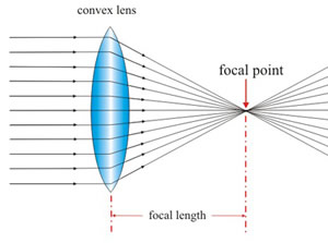Difference Between Convex And Concave Lens Convex Vs