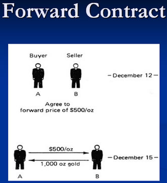 Contract for difference derivative