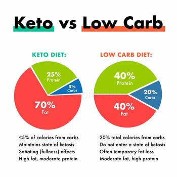 low calorie high fat diet percentages